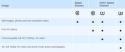 Kingston microSDHC Canvas Select 32 GB UHS-I + SD adaptér