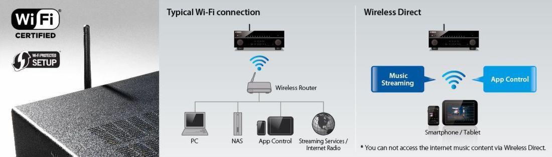 Bezdrôtové pripojenie pomocou WiFi - Yamaha RX-V583