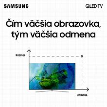 Cashback až do 780 € na QLED TV Samsung